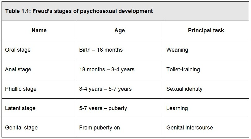 Sigmund Freud's Theory of Psychosexual Development.